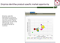 Empirics Identifies Product-Specific Market Opportunity